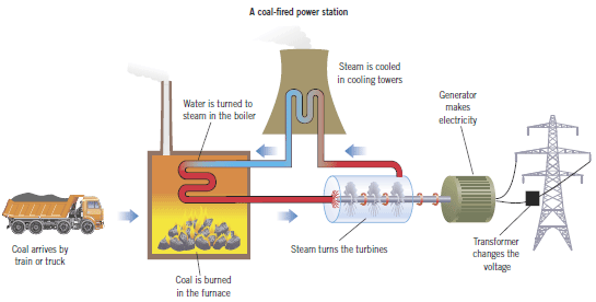 phy generating electricity fiona srevisionpage rh fsrevision weebly com Generating Electricity Using Magnets electricity production diagram